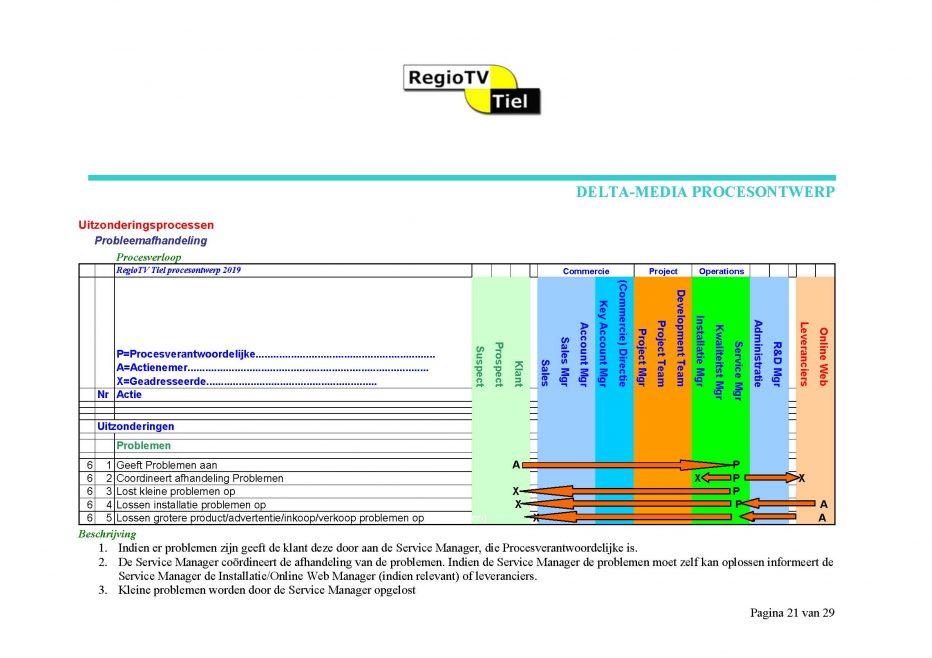 15.-RegioTV-Tiel-Procesontwerp-Handboek_Pagina_18-1.jpg